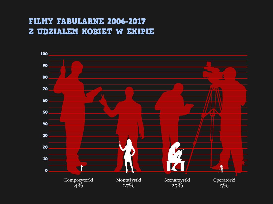 Raport o pozycji kobiet w polskiej kinematografii